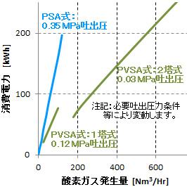 酸素ガス発生装置 (O2-PSA、O2-P...
